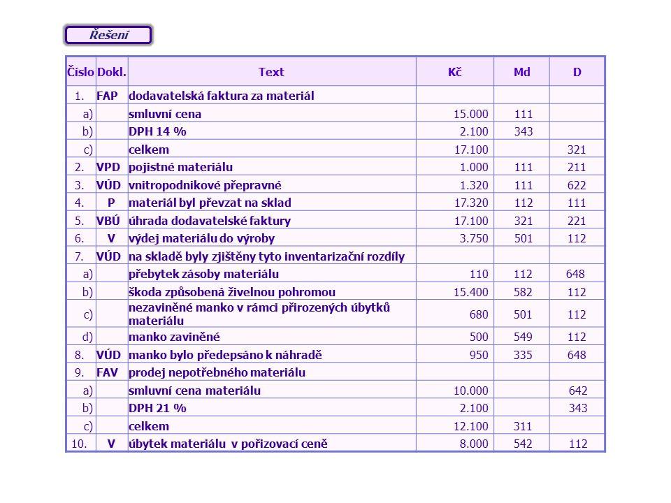 Řešení Číslo. Dokl. Text. Kč. Md. D. 1. FAP. dodavatelská faktura za materiál. a) smluvní cena.