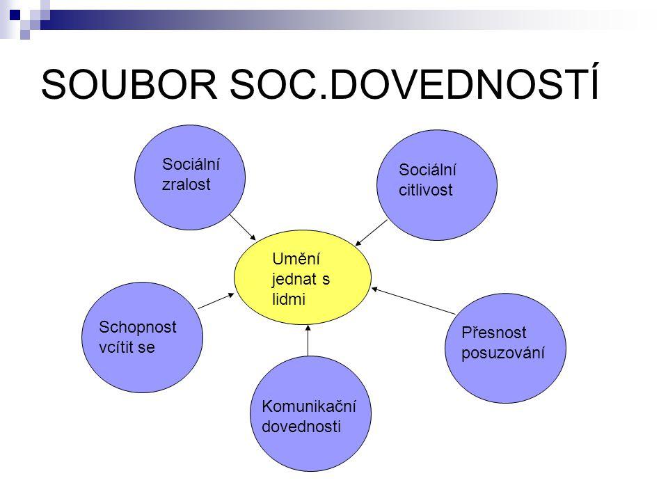 SOUBOR SOC.DOVEDNOSTÍ Sociální zralost Sociální citlivost
