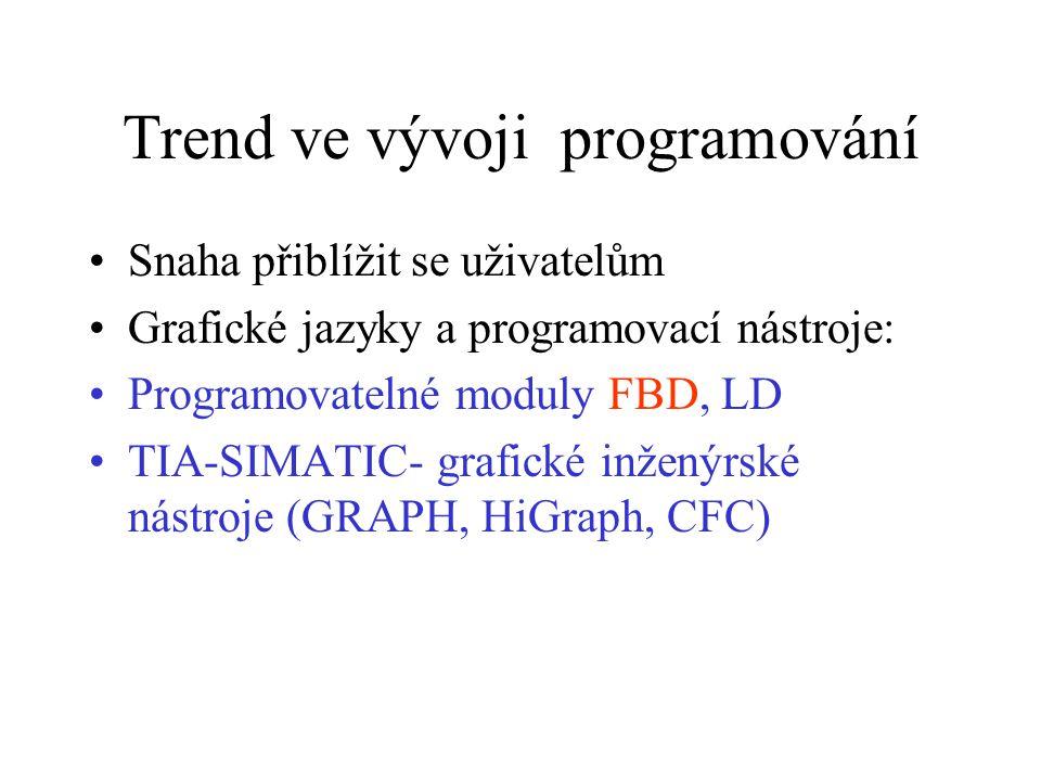 Trend ve vývoji programování