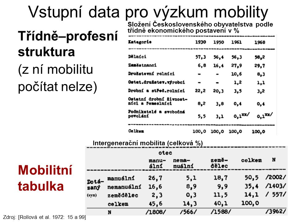 Vstupní data pro výzkum mobility