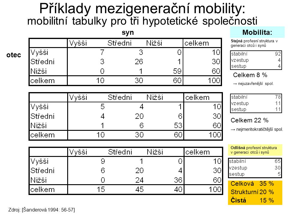 Příklady mezigenerační mobility: mobilitní tabulky pro tři hypotetické společnosti