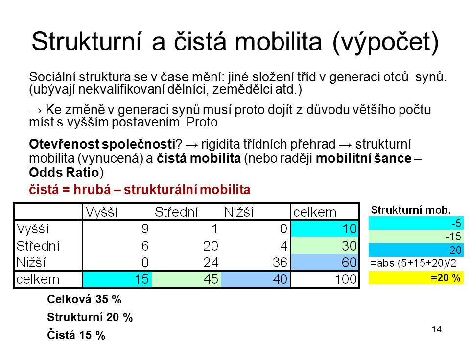 Strukturní a čistá mobilita (výpočet)