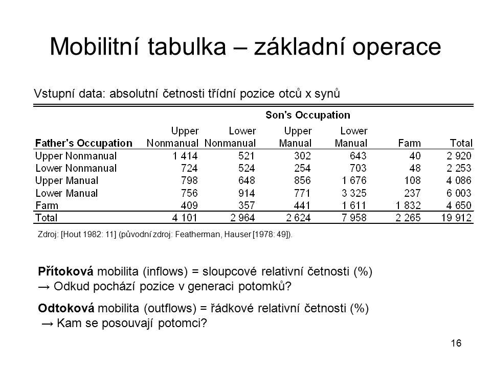 Mobilitní tabulka – základní operace