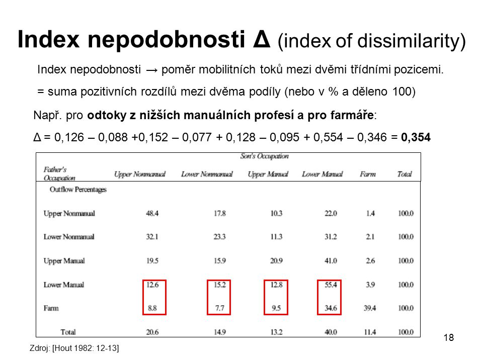 Index nepodobnosti Δ (index of dissimilarity)