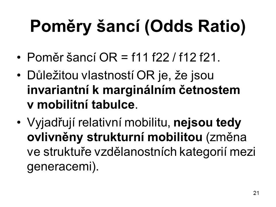 Poměry šancí (Odds Ratio)