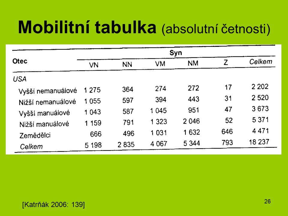 Mobilitní tabulka (absolutní četnosti)