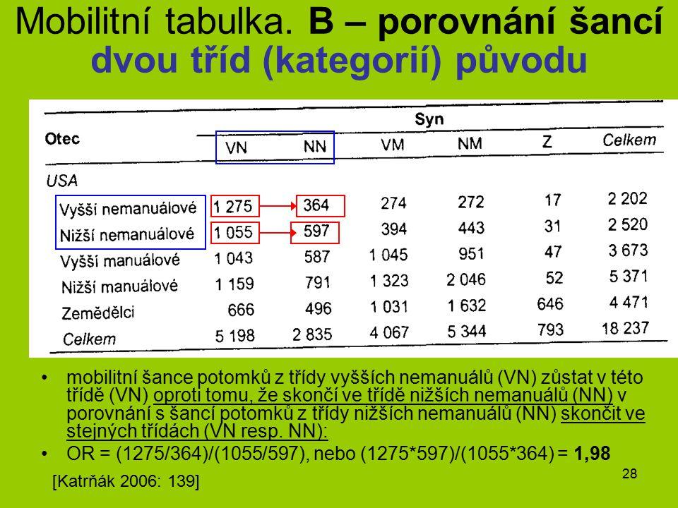 Mobilitní tabulka. B – porovnání šancí dvou tříd (kategorií) původu