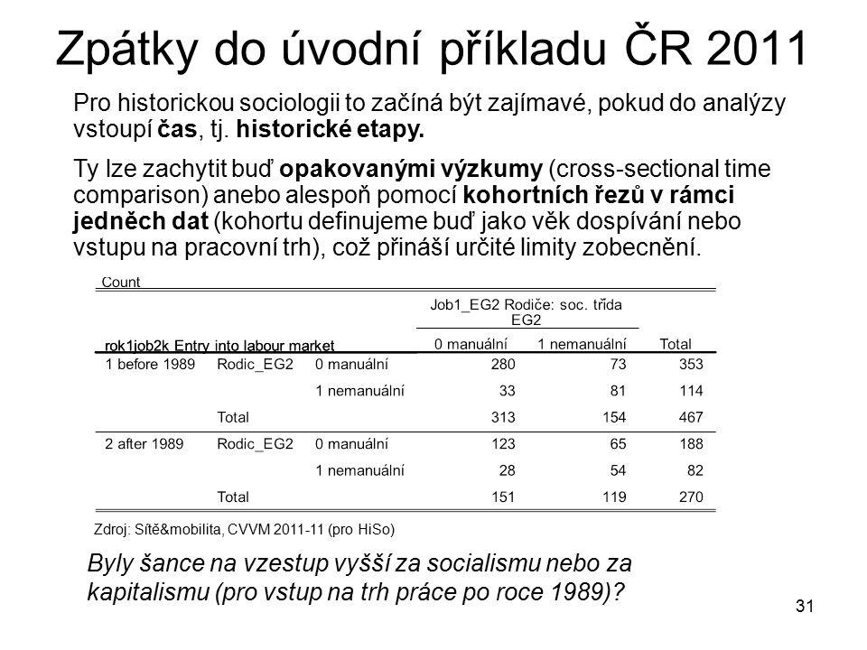 Zpátky do úvodní příkladu ČR 2011