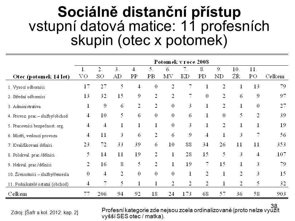 Sociálně distanční přístup vstupní datová matice: 11 profesních skupin (otec x potomek)