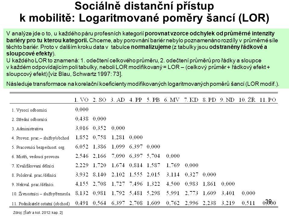 Sociálně distanční přístup k mobilitě: Logaritmované poměry šancí (LOR)