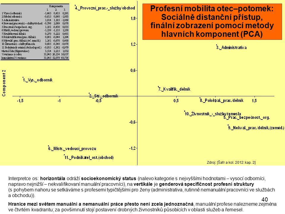 Profesní mobilita otec–potomek: Sociálně distanční přístup, finální zobrazení pomocí metody hlavních komponent (PCA)