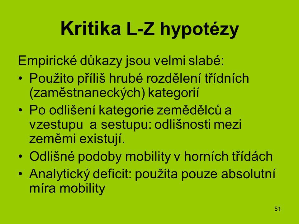Kritika L-Z hypotézy Empirické důkazy jsou velmi slabé: