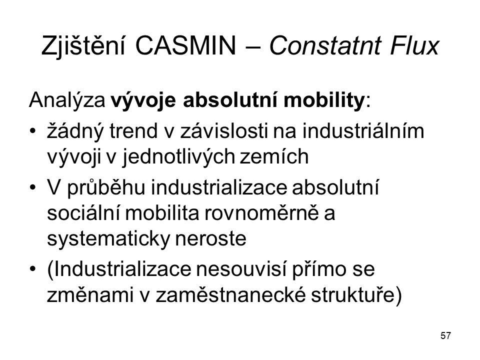 Zjištění CASMIN – Constatnt Flux