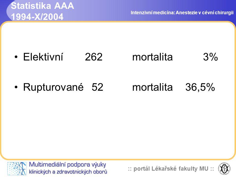 Rupturované 52 mortalita 36,5%