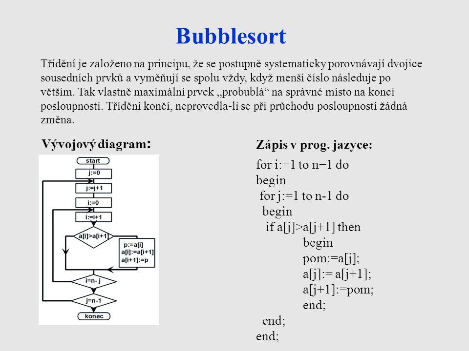 Bubblesort Vývojový diagram: Zápis v prog. jazyce: for i:=1 to n−1 do