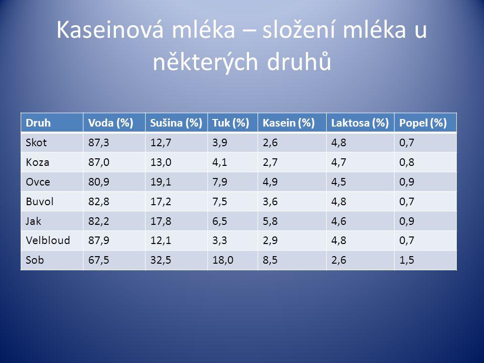 Kaseinová mléka – složení mléka u některých druhů