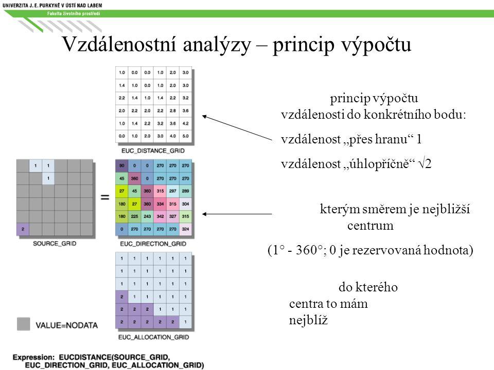 Vzdálenostní analýzy – princip výpočtu