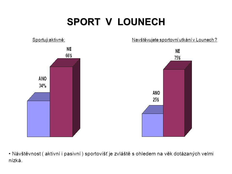 Navštěvujete sportovní utkání v Lounech
