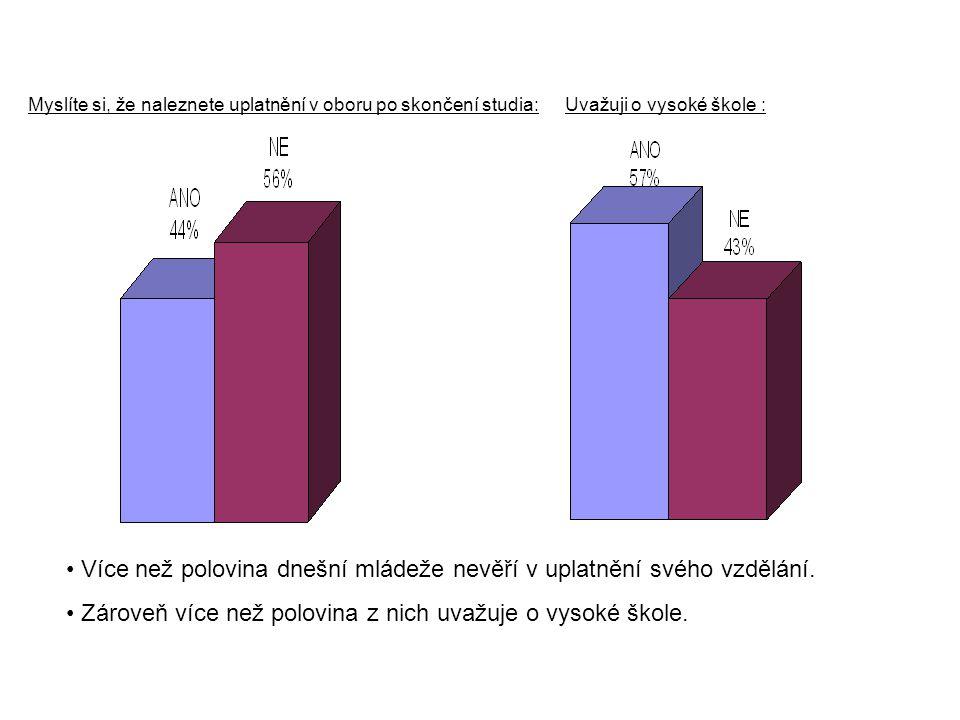 Více než polovina dnešní mládeže nevěří v uplatnění svého vzdělání.