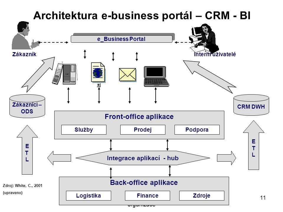 Architektura e-business portál – CRM - BI