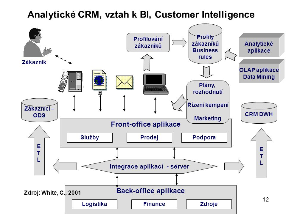 Analytické CRM, vztah k BI, Customer Intelligence