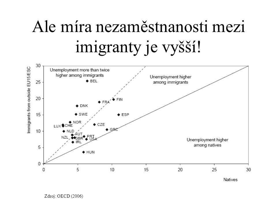 Ale míra nezaměstnanosti mezi imigranty je vyšší!