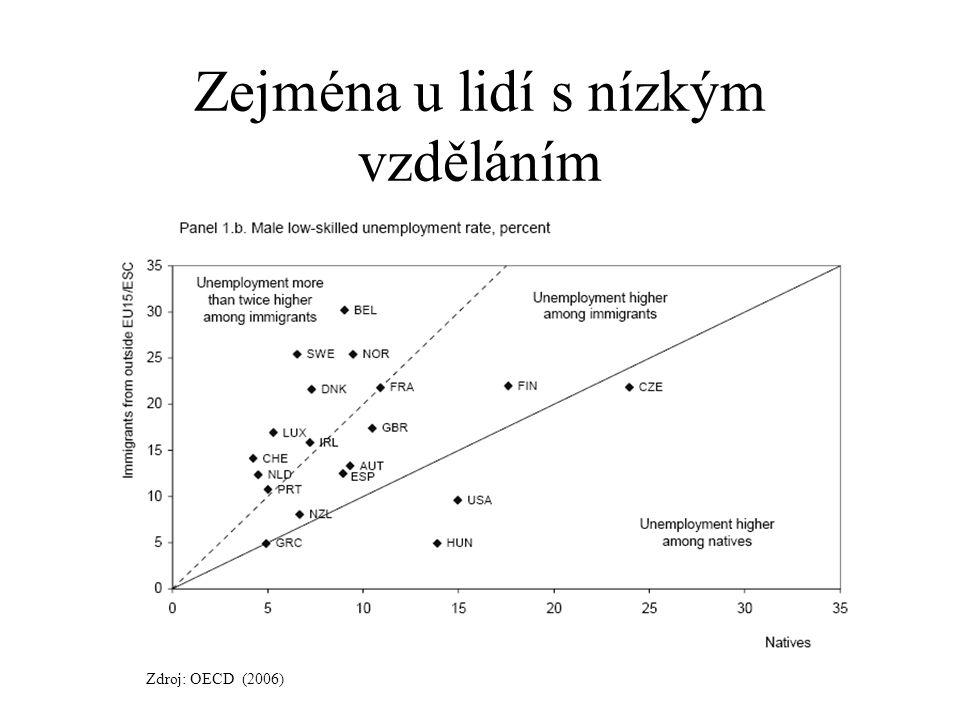 Zejména u lidí s nízkým vzděláním