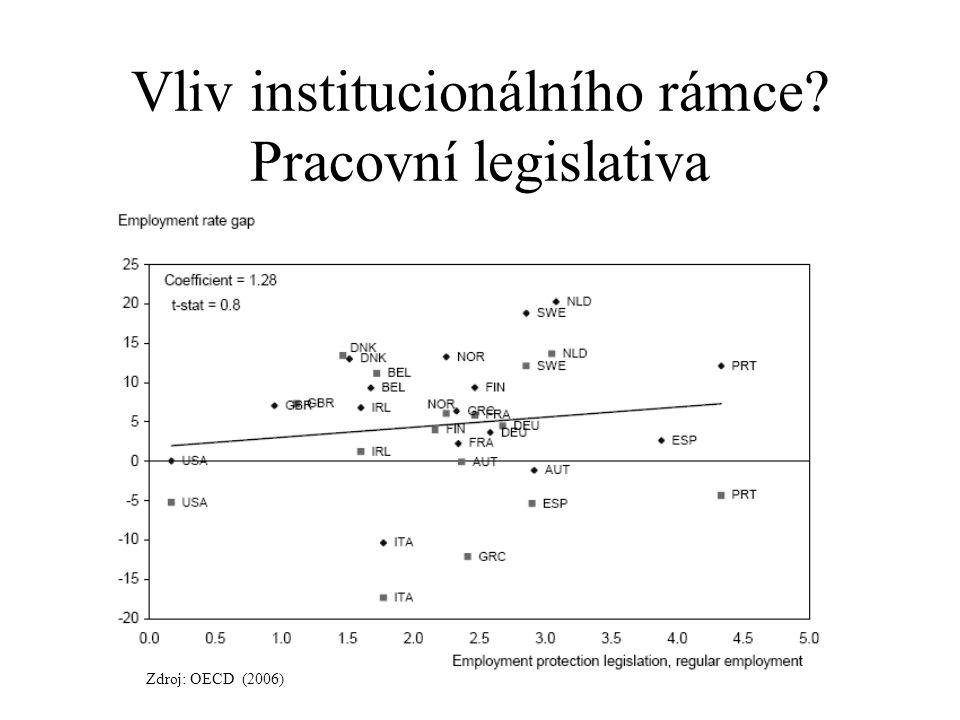 Vliv institucionálního rámce Pracovní legislativa
