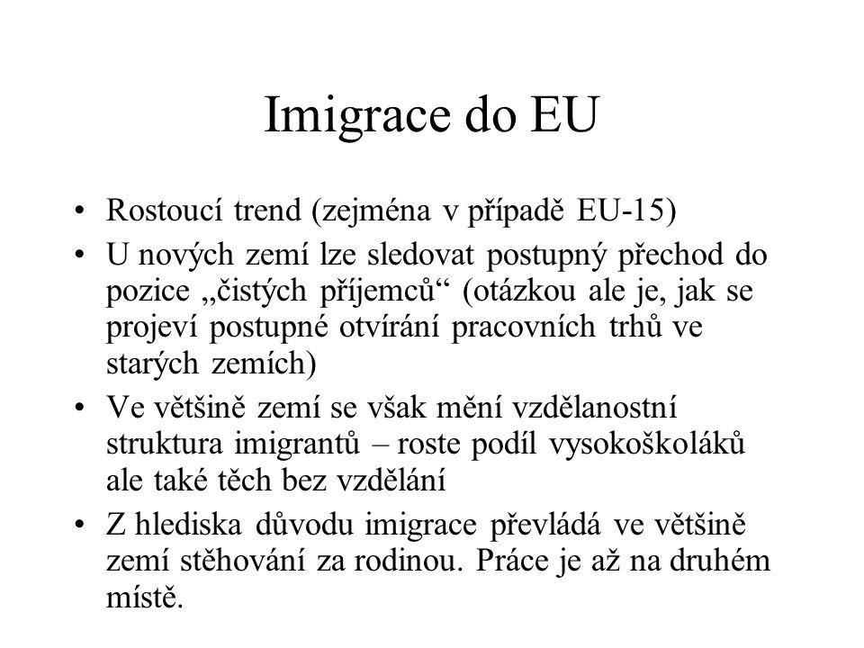 Imigrace do EU Rostoucí trend (zejména v případě EU-15)