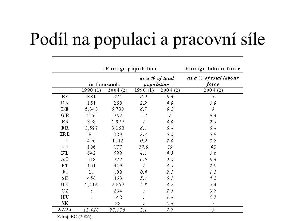 Podíl na populaci a pracovní síle