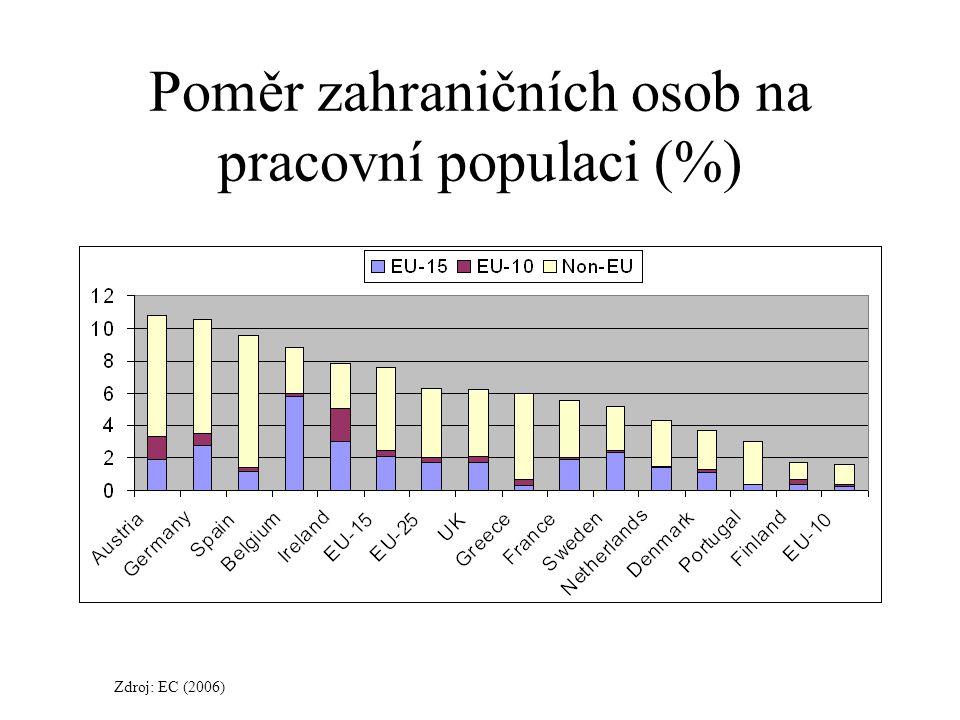 Poměr zahraničních osob na pracovní populaci (%)