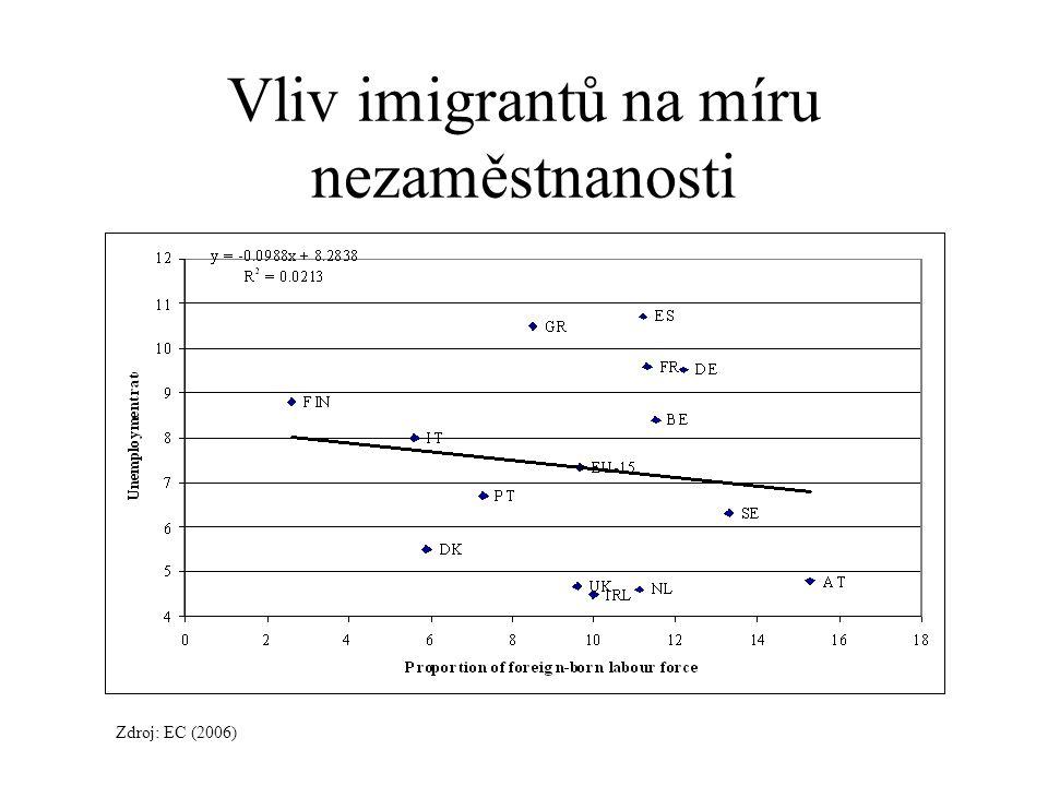 Vliv imigrantů na míru nezaměstnanosti