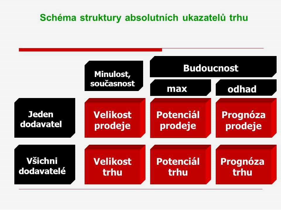 Schéma struktury absolutních ukazatelů trhu