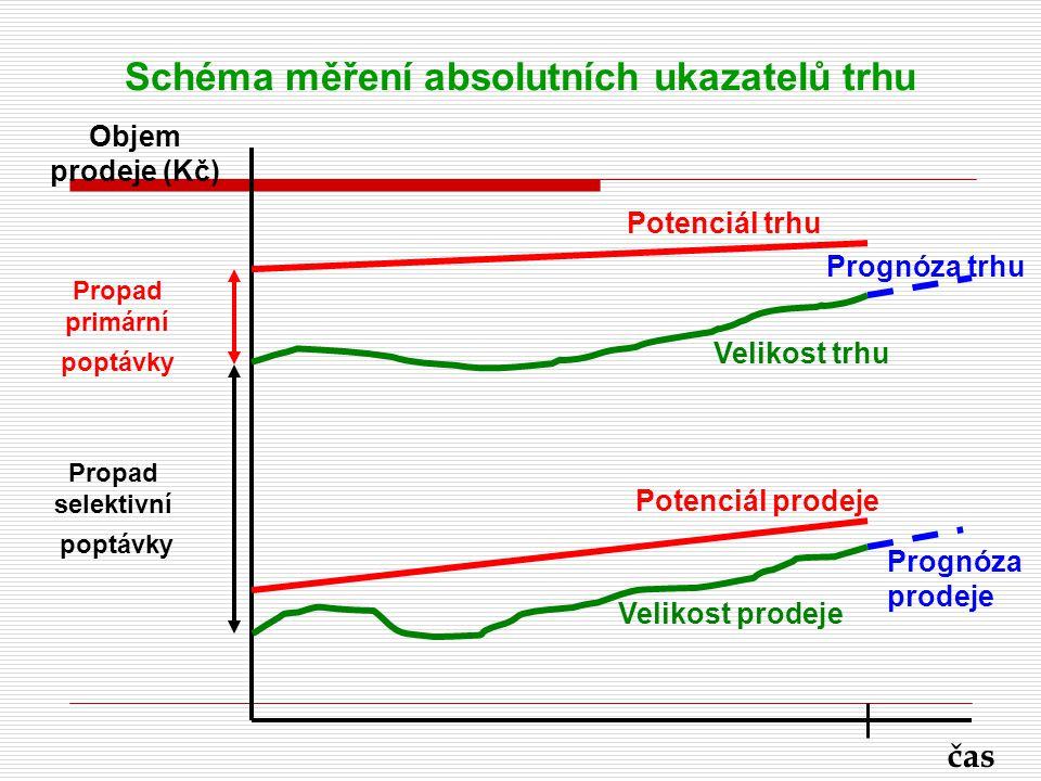 Schéma měření absolutních ukazatelů trhu