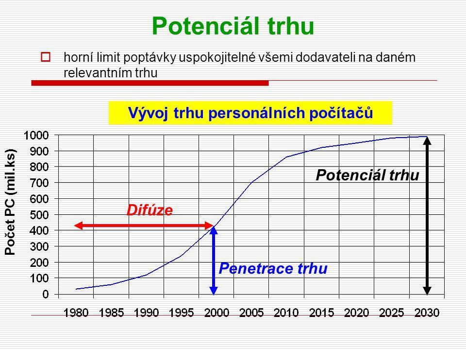 Vývoj trhu personálních počítačů