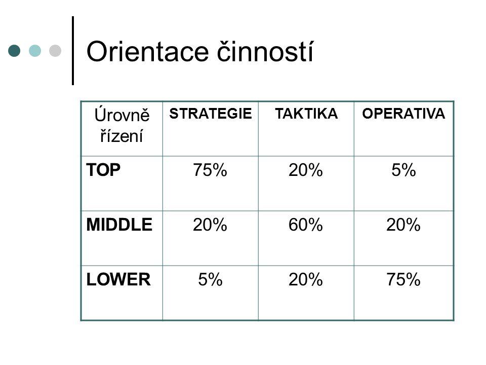 Orientace činností Úrovně řízení TOP 75% 20% 5% MIDDLE 60% LOWER