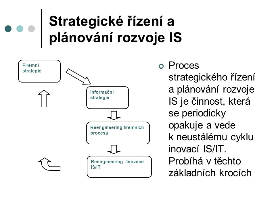 Strategické řízení a plánování rozvoje IS