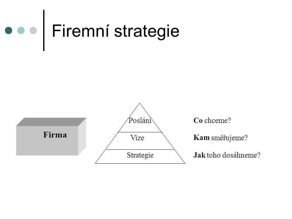 Firemní strategie Firma Poslání Co chceme Vize Kam směřujeme