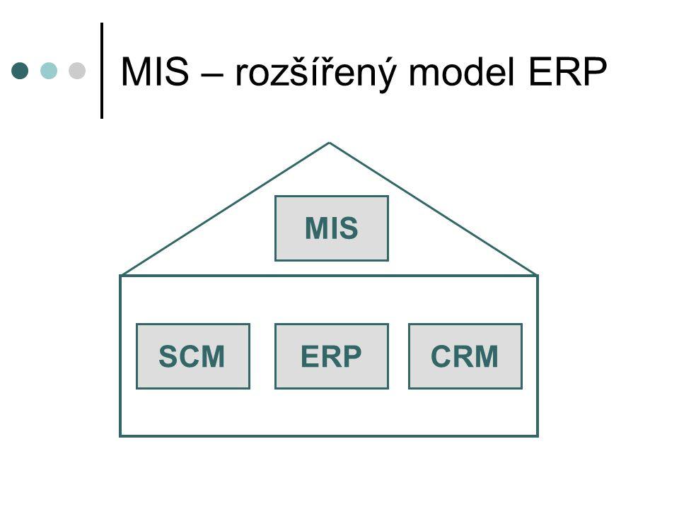 MIS – rozšířený model ERP