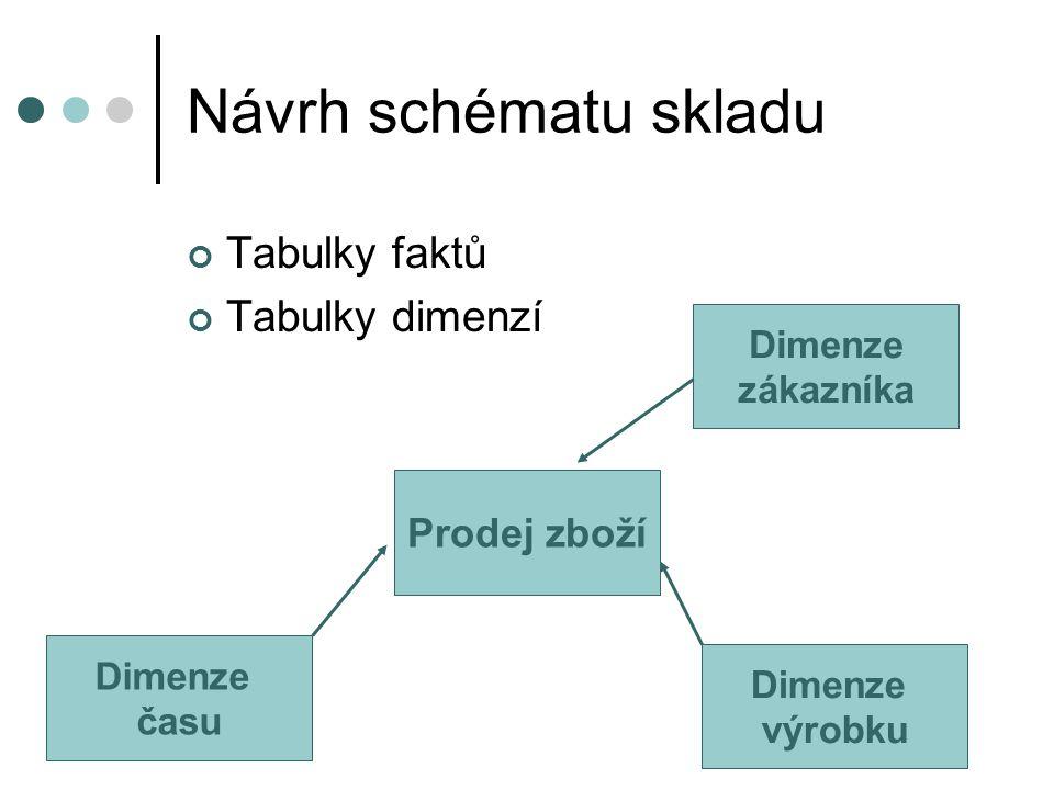 Návrh schématu skladu Tabulky faktů Tabulky dimenzí Prodej zboží