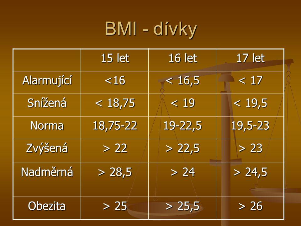 BMI - dívky 15 let 16 let 17 let Alarmující <16 < 16,5 < 17