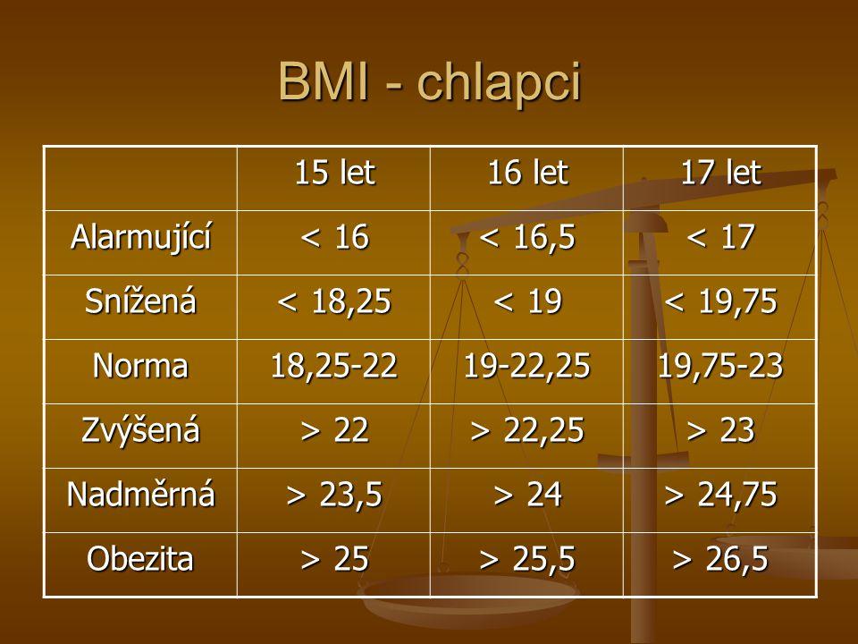 BMI - chlapci 15 let 16 let 17 let Alarmující < 16 < 16,5