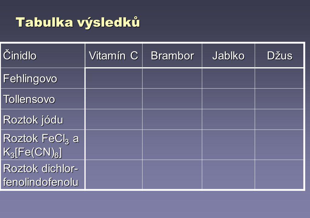 Tabulka výsledků Činidlo Vitamín C Brambor Jablko Džus Fehlingovo