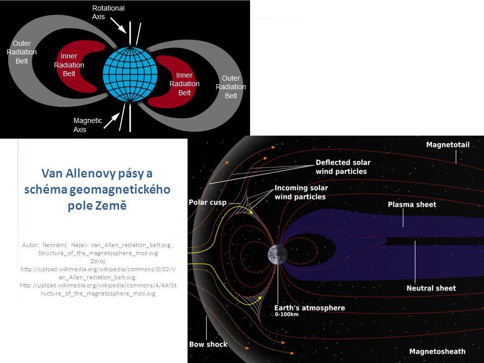 Van Allenovy pásy a schéma geomagnetického pole Země