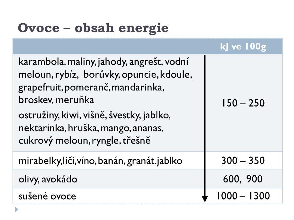 Ovoce – obsah energie kJ ve 100g.