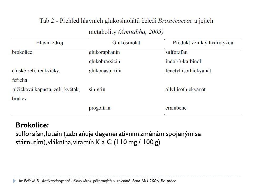 Brokolice: sulforafan, lutein (zabraňuje degenerativním změnám spojeným se stárnutím), vláknina, vitamín K a C (110 mg / 100 g)