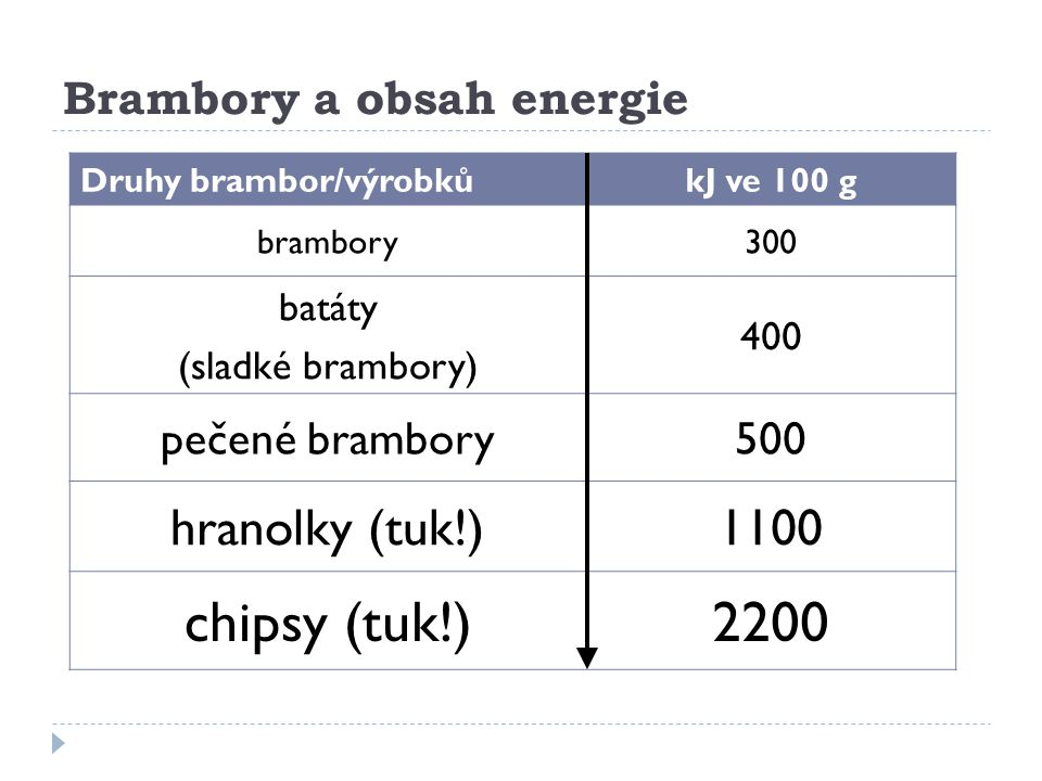 Brambory a obsah energie