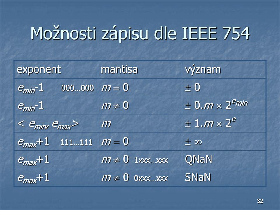 Možnosti zápisu dle IEEE 754