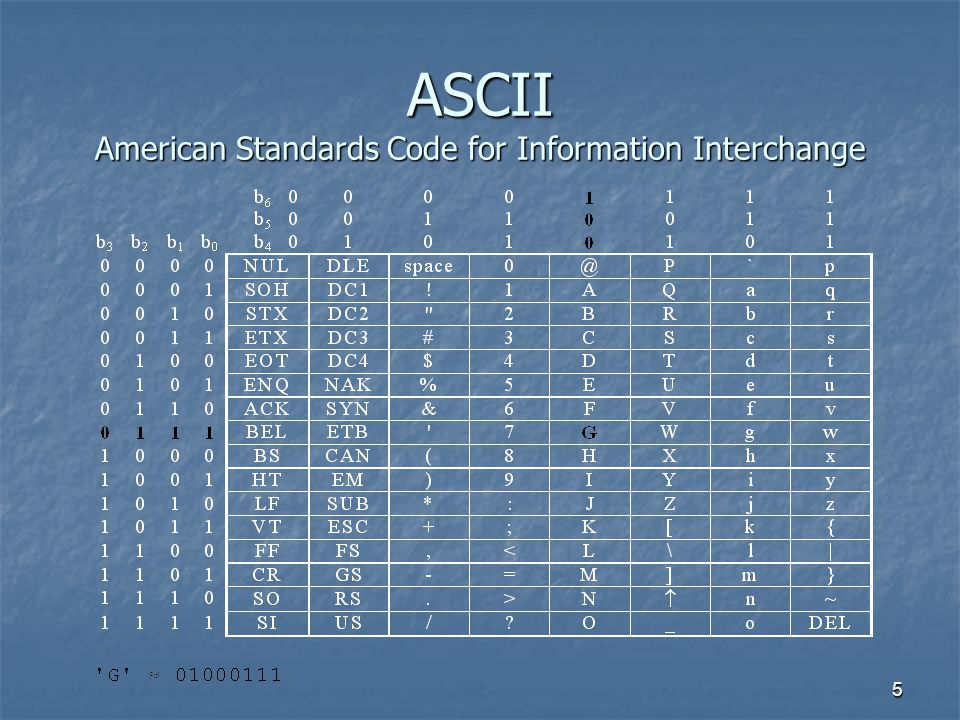 ASCII American Standards Code for Information Interchange