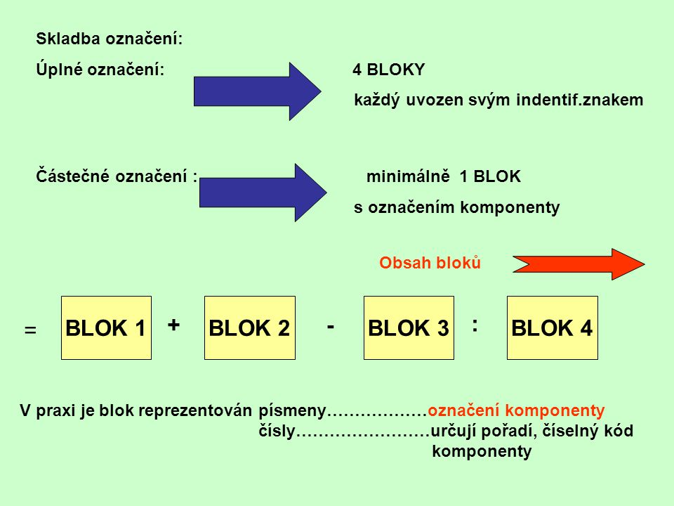 BLOK 1 BLOK 2 BLOK 3 BLOK 4 + - : = Skladba označení: